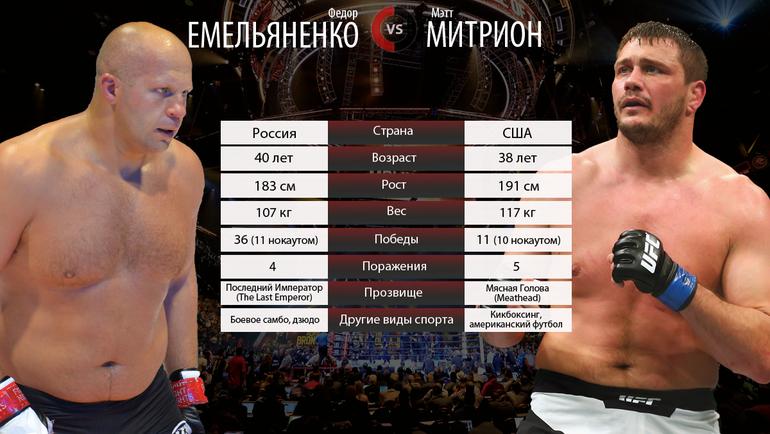 Федор ЕМЕЛЬЯНЕНКО vs Мэтт МИТРИОН. Фото «СЭ»