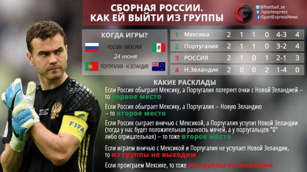 Россия на Кубке конфедераций: как выйти из группы. Фото «СЭ»