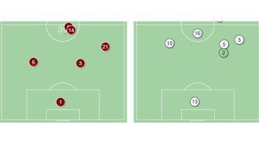 Усредненные позиции центральных защитников в матче Португалия – Мексика. Слева португальцы Жозе Фонти  (№6) и Пепе (№3), справа – мексиканцы Морено Эррера (№15), Рейес (№5) и заменивший его Араухо (№2). Очевидно, насколько ближе к своим воротам располагаются европейцы. Фото «СЭ»