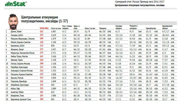 В суммарном отчете InStat по итогам чемпионата России Ерохин занял 14-е место на своей позиции.