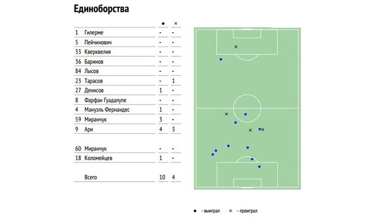 """В матче с """"Локомотивом"""" Васин проиграл лишь три единоборства в обороне. Все - бразильцу Ари, а два из них закончились пропущенными голами."""