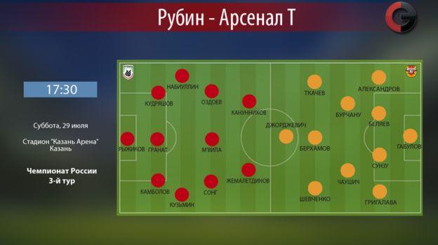 """""""Рубин"""" vs """"Арсенал"""". Фото «СЭ»"""