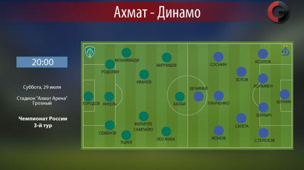 """Ахмат"" vs ""Динамо"". Фото «СЭ»"