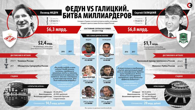 "Леонид Федун vs Сергей Галицкий. Фото ""СЭ"""