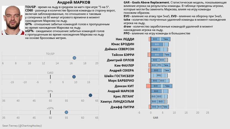 """Статистика Андрея Маркова в НХЛ. Фото """"СЭ"""""""