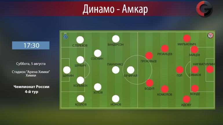 """""""Динамо"""" vs """"Амкар""""."""