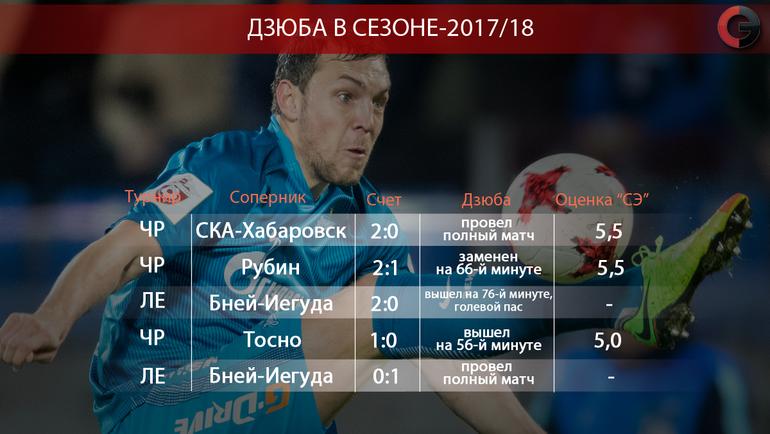 "Артем Дзюба в сезоне-2017/18. Фото ""СЭ"""