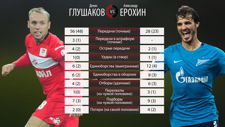 Денис Глушаков vs Александр Ерохин