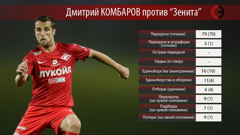 """Дмитрий Комбаров vs """"Зенит"""""""