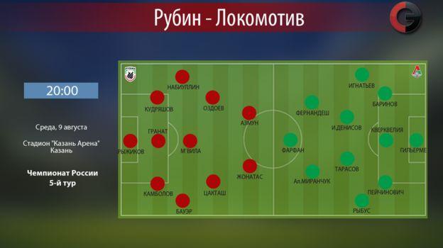 """Рубин"" vs ""Локомотив"". Фото «СЭ»"