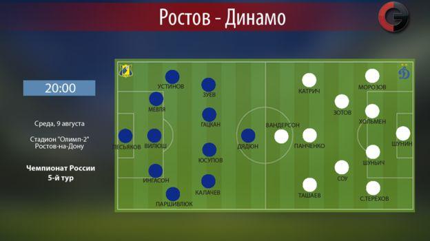 """Ростов"" vs ""Динамо"". Фото «СЭ»"