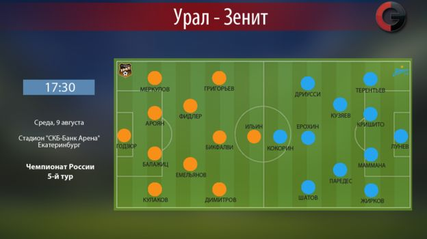 """""""Урал"""" vs """"Зенит"""". Фото «СЭ»"""