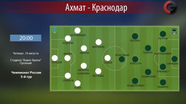 """""""Ахмат"""" vs """"Краснодар"""". Фото «СЭ»"""