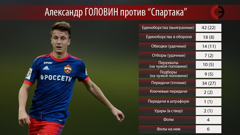 "Александр ГОЛОВИН vs ""Спартак"". Фото ""СЭ"""