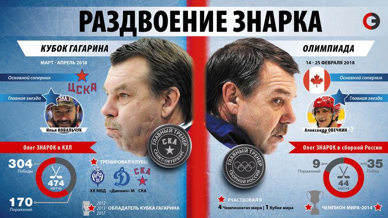 "Перед Олегом Знарком стоят две тяжелейшие задачи. Фото ""СЭ"""
