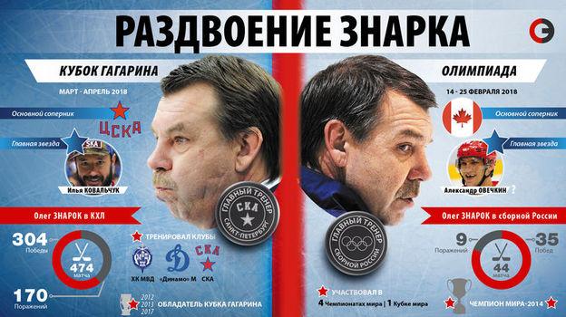 Перед Олегом Знарком стоят две тяжелейшие задачи. Фото «СЭ»