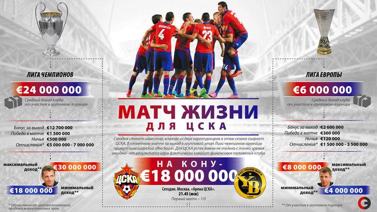 """Матч жизни для ЦСКА. Фото """"СЭ"""""""