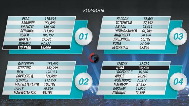 Корзины для жеребьевки группового турнира Лиги чемпионов. Фото «СЭ»