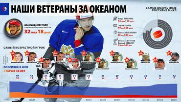 Овечкин – самый старый русский в НХЛ. Как так получилось?