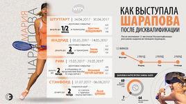 Как Мария Шарапова играла после дисквалификации.