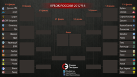 Кубок России. Сетка турнира.