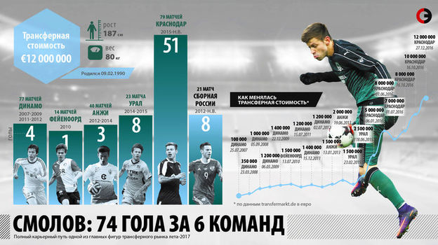 Федор Смолов: карьера в цифрах. Фото «СЭ»
