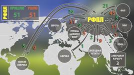 Из каких стран российские клубы покупали игроков, и куда футболисты уезжали из России.