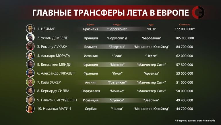 """Главные трансферы лета в Европе. Фото """"СЭ"""""""