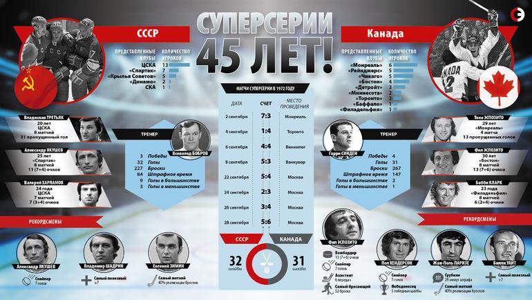 """Суперсерии - 45 лет! Фото """"СЭ"""""""