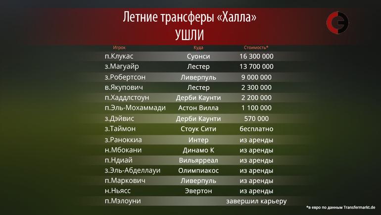 """Кто покинул """"Халл"""" этим летом. Фото """"СЭ"""""""