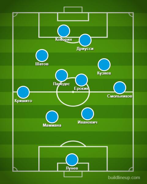 """Усредненные позиции игроков """"Зенита""""."""