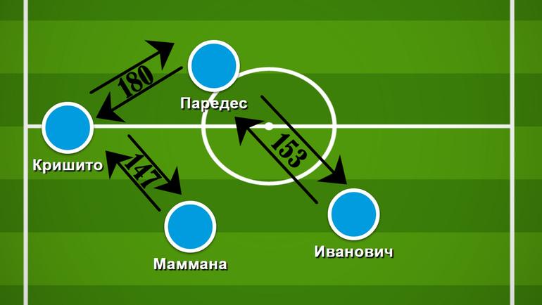 """Самые популярные взаимодействия между игроками """"Зенита"""". Фото """"СЭ"""""""
