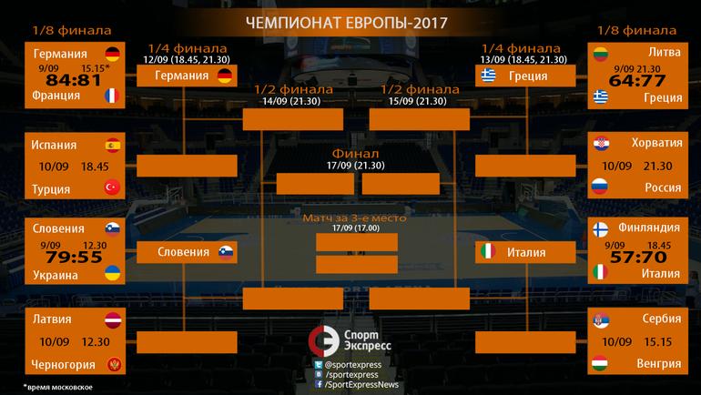 """Сетка плей-офф Евробаскета-2017 по состоянию на вечер субботы. Фото """"СЭ"""""""