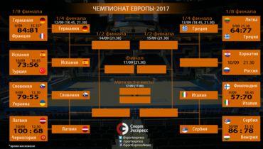 Испания обыграла Турцию в 1/8 финала Евробаскета