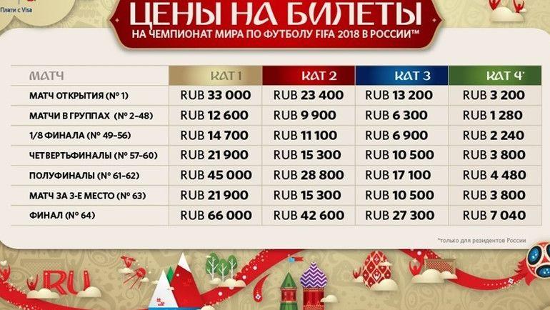 Категории билетов на самолет сколько стоит билет на самолет от москвы до ашхабада