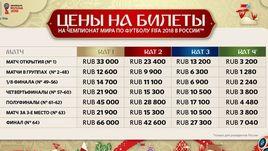 Цены на билеты ЧМ-2018 в рублях.