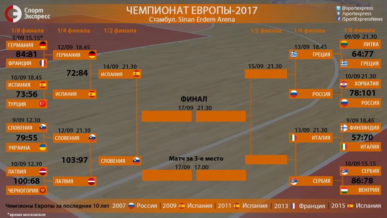 """Сетка плей-офф Евробаскета-2017. Фото """"СЭ"""""""