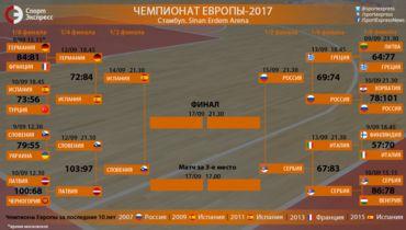 Теперь - снова Россия - Сербия. Сетка плей-офф Евробаскета-2017