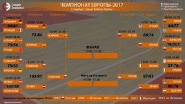 Евробаскет-2017. Сетка плей-офф.
