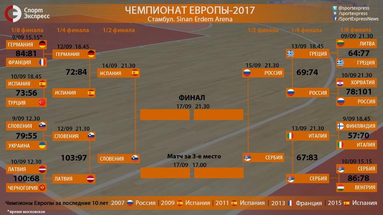 """Евробаскет-2017. Сетка плей-офф. Фото """"СЭ"""""""