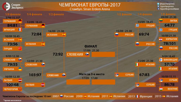 """Сетка плей-офф Евробаскета. Фото """"СЭ"""""""