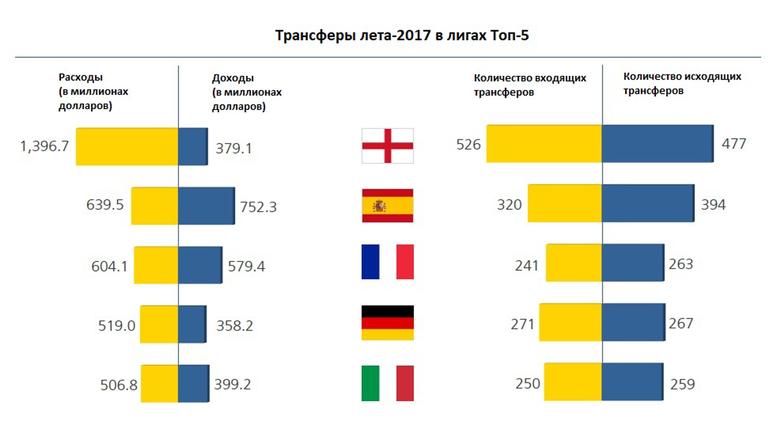 Взаимодействие между клубами Top-5 лиг и остального мира.