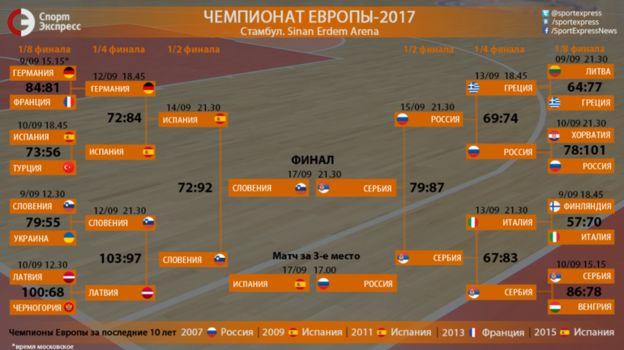 Евробаскет-2017. Сетка плей-офф. Фото «СЭ»