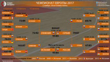 Словения впервые в истории выиграла Евробаскет, победив Сербию