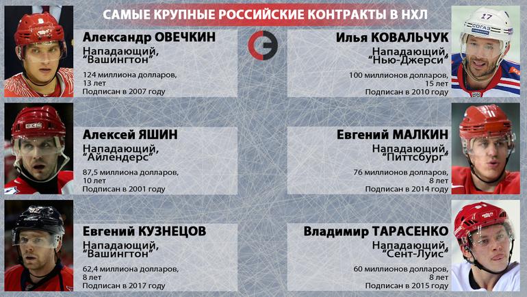 """Самые крупные российские контракты в НХЛ. Фото """"СЭ"""""""