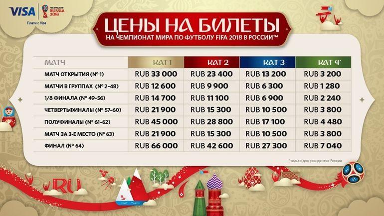 Цены на билеты ЧМ-2018 в рублях. Фото fifa.com