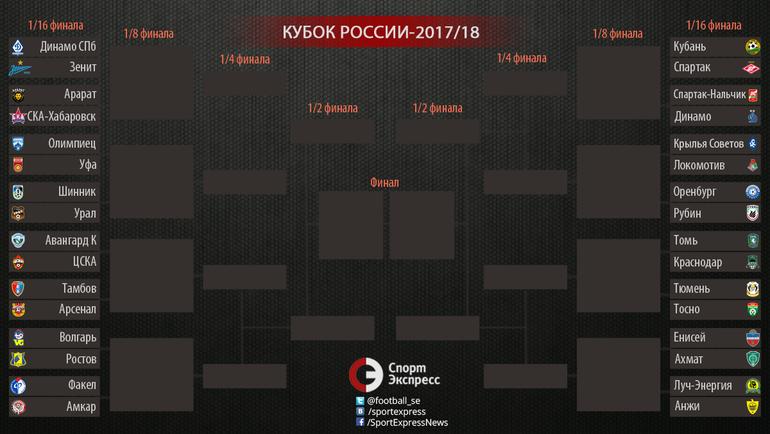 """Кубок России. Сетка. Фото """"СЭ"""""""