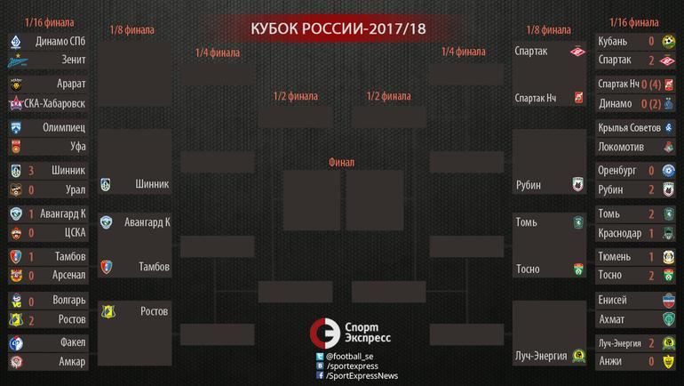"""Кубок России-2017/18. Сетка турнира. Фото """"СЭ"""""""