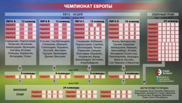 Сетка отбора на чемпионаты Европы после появления Лиги наций. Фото «СЭ»