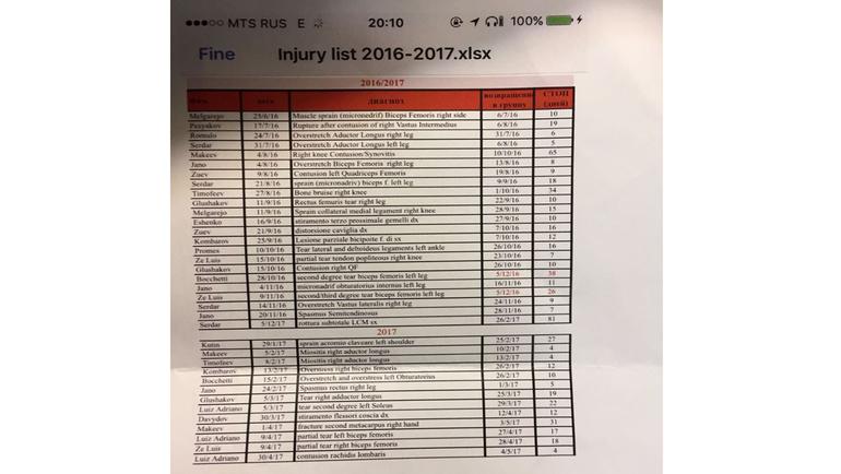 Список Массимо Карреры.
